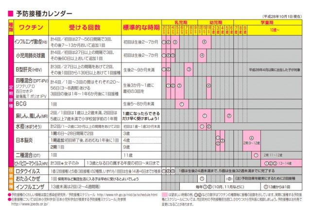 Japanese Vaccine Calendar