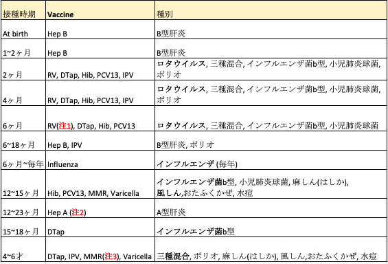 Vaccination List translated in Japanese